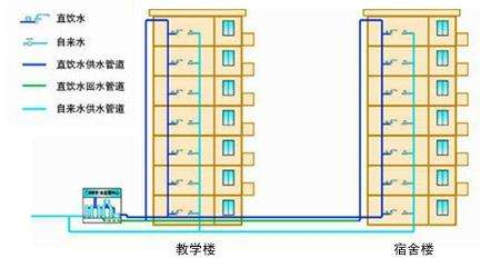 湖北华中科技大学采购滤中滤开水器